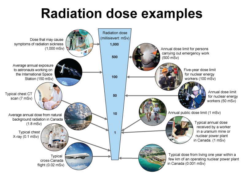 Radiation Dose Examples