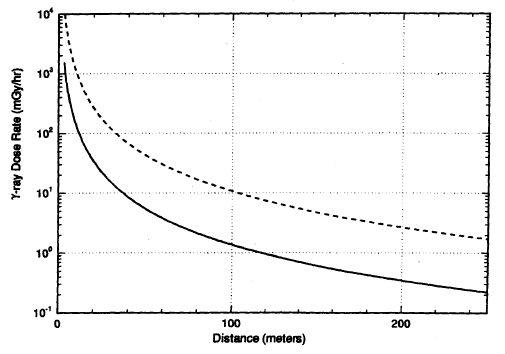 Gamma Ray Dose Rate versus Distance, Based on a Total Dose of 0.20 Gy at 2 Metres